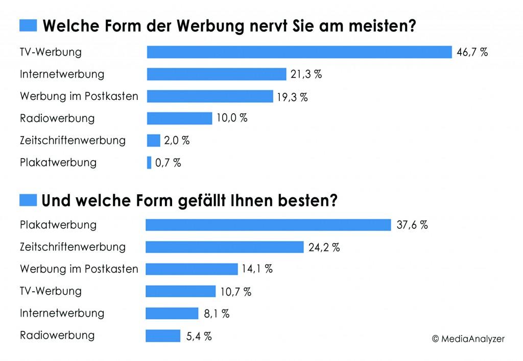 Diagramm: Welche Form der Werbung nervt am meisten - welche gefällt?