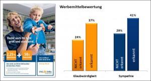 Säulendiagramm: Werbemittelbewertung