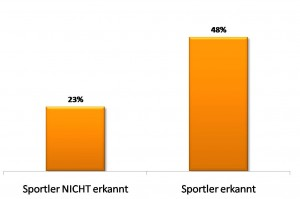 Säulendiagramm: Glaubwürdigkeit der Sportler