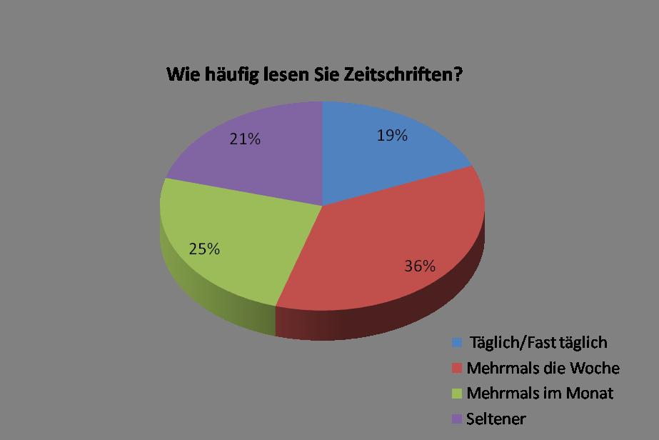 Mehrheit liest regelmäßig Zeitschriften
